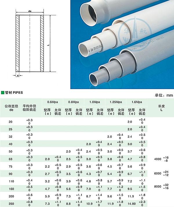 管材 PVC U 给水用管材 PVC U,PVC U 阀门,PVC U 给水用管件,